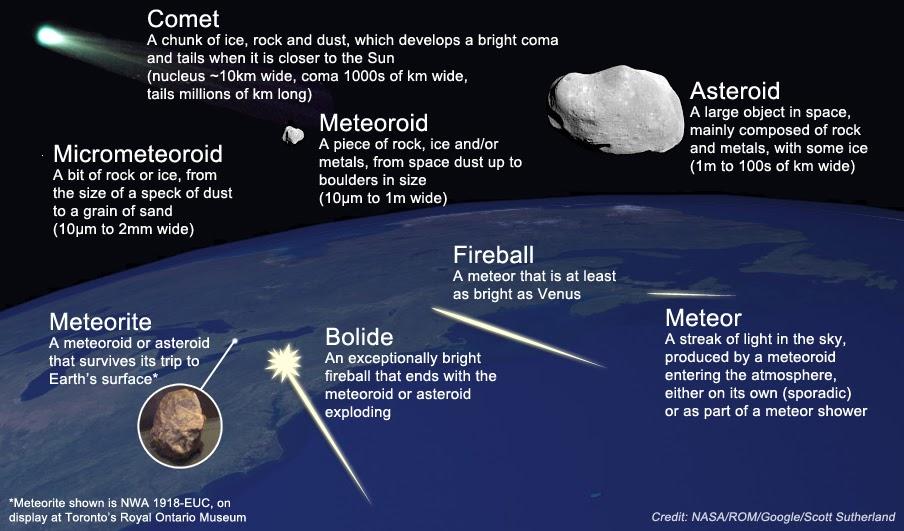 Asteroid Meteorit
