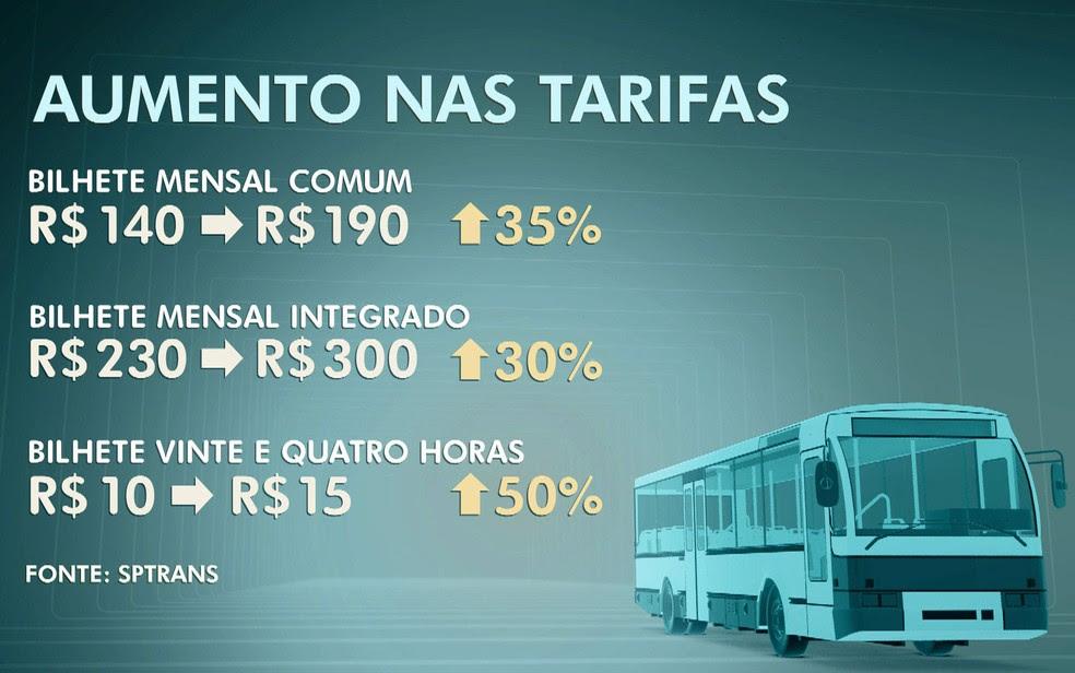 Reajuste das tarifas de ônibus passa a valer dia 8 (Foto: TV Globo/Reprodução)