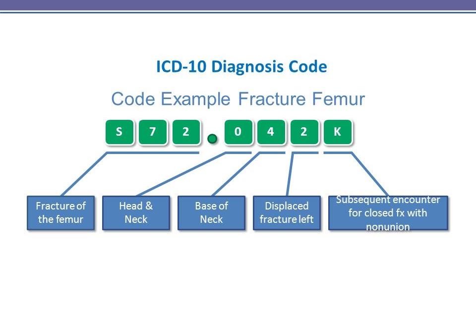 Icd 10 cm codificación hipertensión icd-9