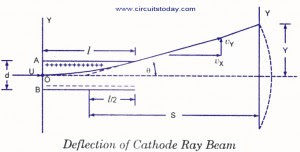 Deflection of cathode ray