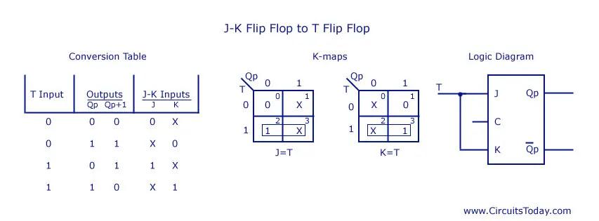 JK Flip Flop to T Flip Flop