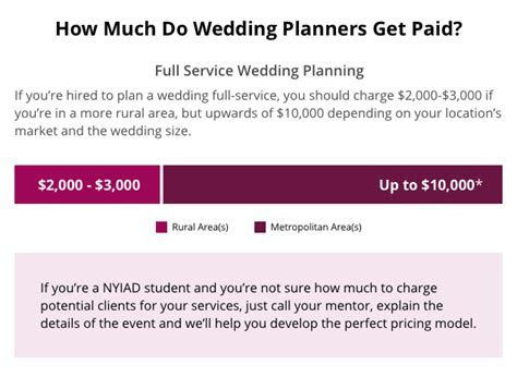 Wedding and Event Planning Careers   NYIAD