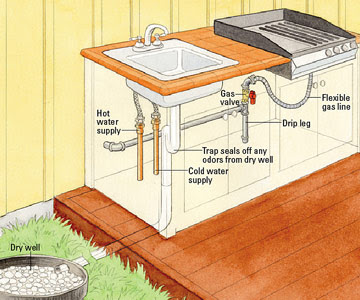 Installing Outdoor Kitchen Plumbing - How to Install Outdoor