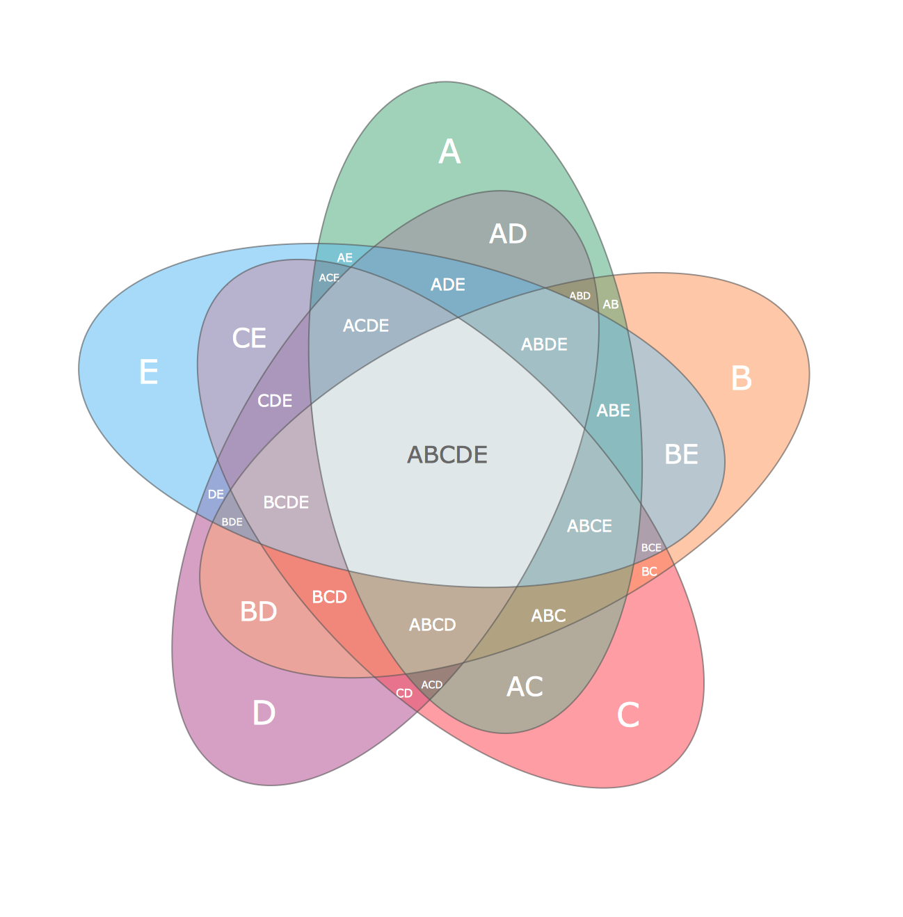 graphics - R: nice looking five sets Venn diagrams - Stack ...