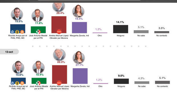 encuestas-presidente-2018