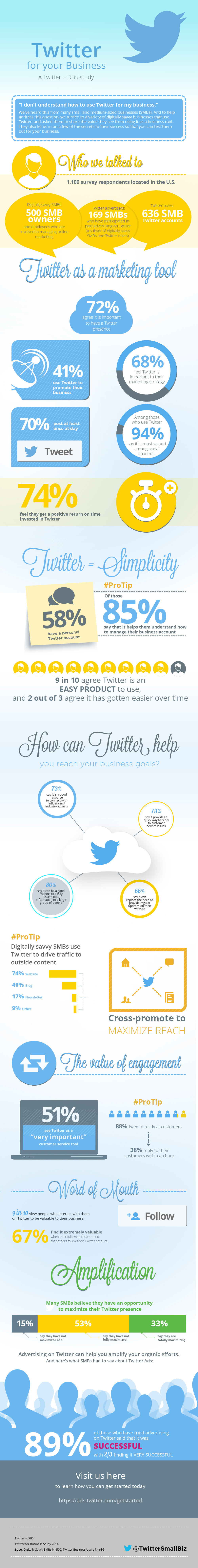 How To Use #Twitter For Your Business - #infographic #socialmedia