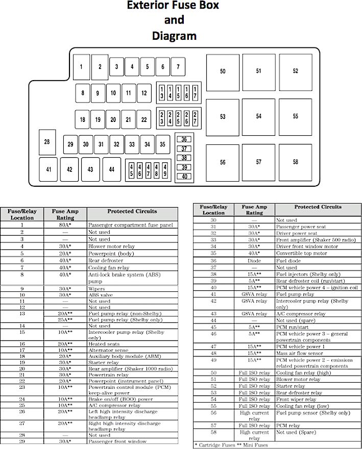 Diagram 2000 Ford Mustang Under Hood Fuse Box Diagram Full Version Hd Quality Box Diagram Circuitschematicdiagram Potrosuaemfc Mx