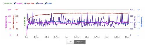 FTP test graph