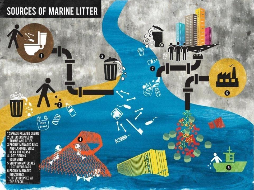 Risultati immagini per il mare è di plastica