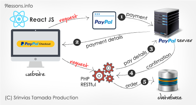 Paypal Express Checkout With React Js And Php Restful