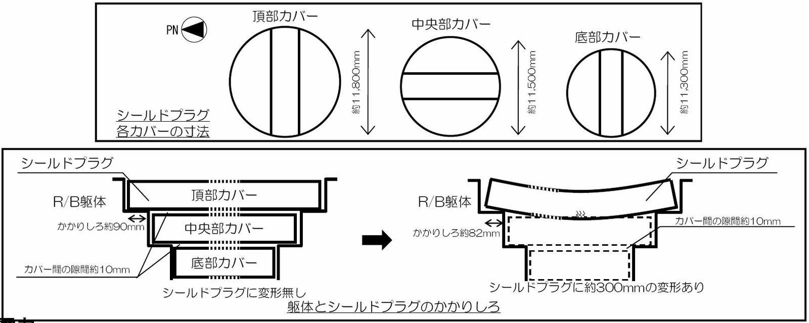 Fig. 69 : Etat des dalles antimissiles (source Tepco)