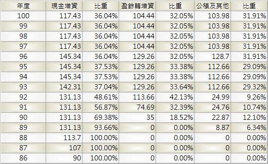 4904_遠傳_股本形成_1003Q