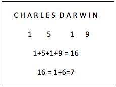 Numerologia Todos Los Significados De Los Números