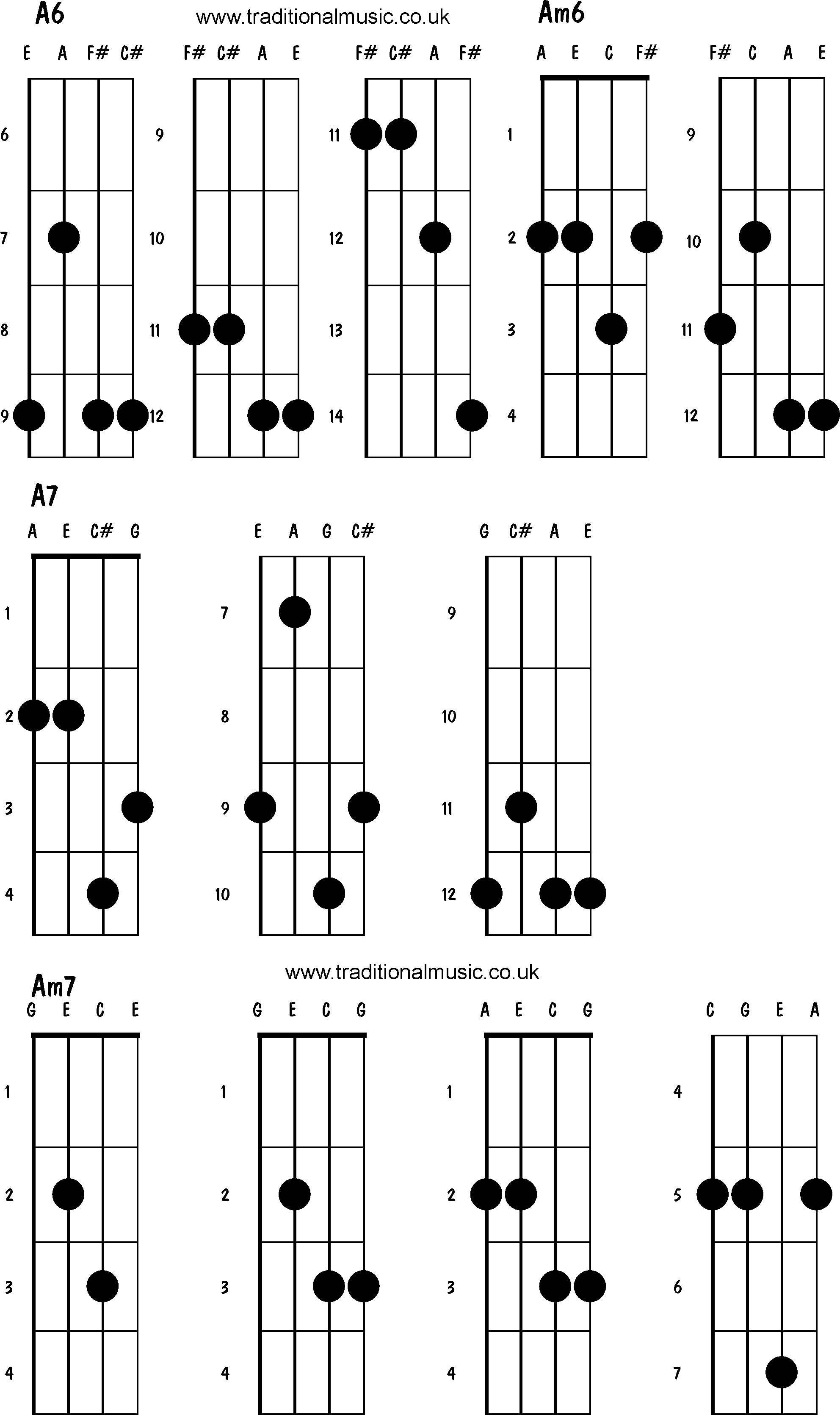 14 Guitar Am7 Chord Chart A7 Diagram F2 Viewing Piano Gallery