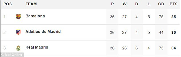 Real Madrid are just a point behind La Liga leaders Barcelona and Atletico Madrid with two games left