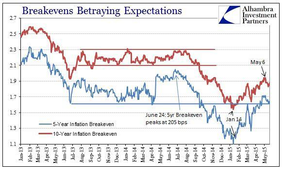 ABOOK May 2015 Dollar Turn Breakevens