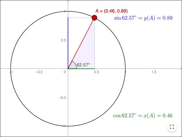 Trigonometry - The Unit Circle
