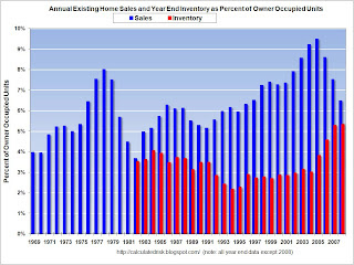 Existing Home Sales and Inventory, Normalized by Owner Occupied Units