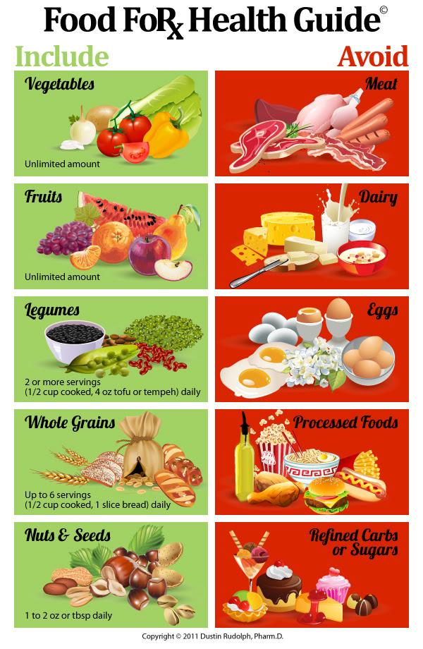healthy diet for coronary heart disease