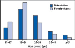 Age at first experience of intimate partner violence — United States, 2010
