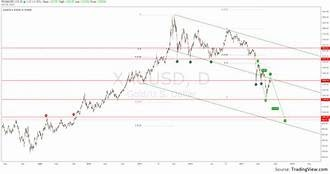 सोने की कीमत का पूर्वानुमान: एक्सयूयूएसडी ब्रेकआउट कहां होगा?