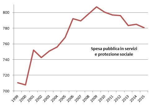 spesa pubblica italia