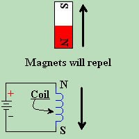 Repelling Magnets
