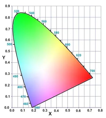 chromaticity coordinates