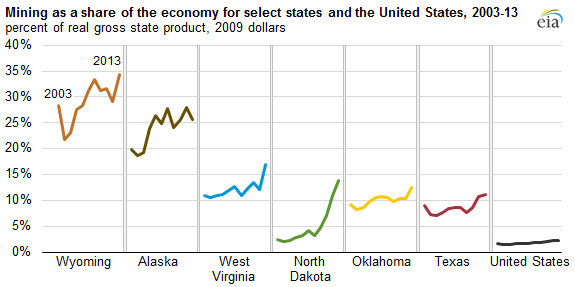 graph of mining as a share of the economy for select states and the United States, as explained in the article text