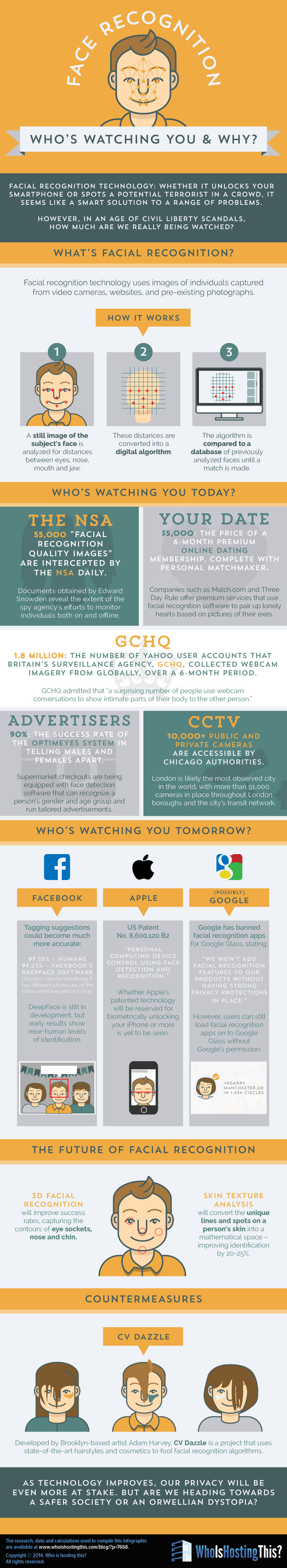 Infographic: Face Recognition: Who's Watching and Why?
