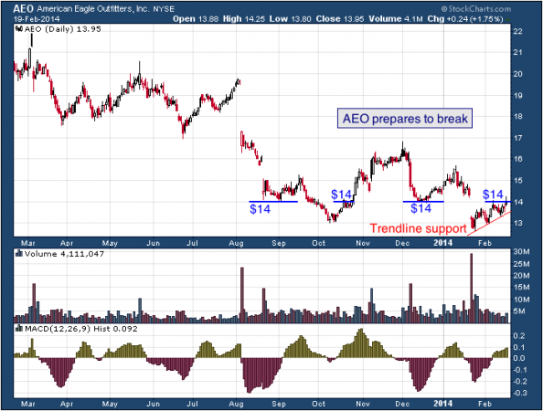1-year chart of AEO (American Eagle Outfitters, Inc.)