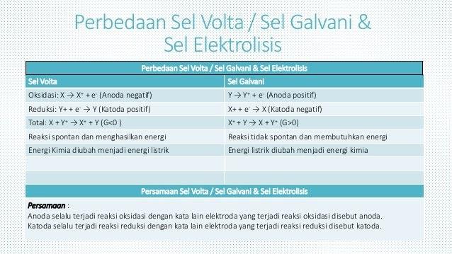 Sel Volta Chemistry Center