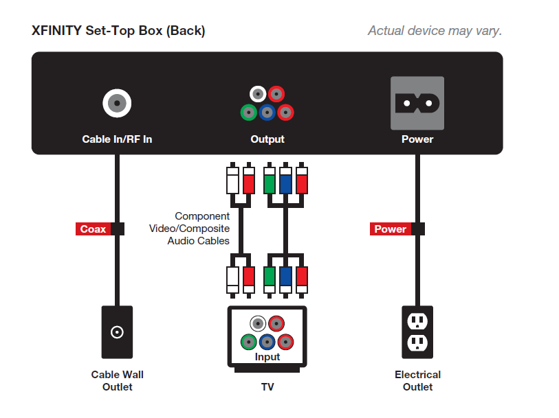 how to set up charter cable box to tv