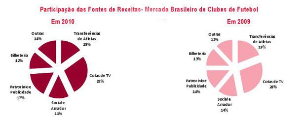 balanço BDO participação das Fontes (Foto: Divulgação)