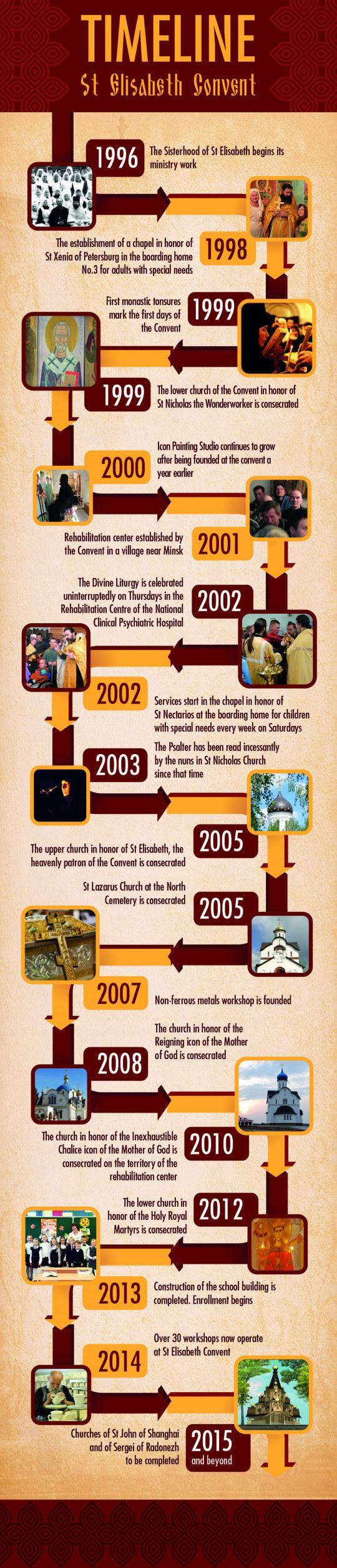 Timeline of St.Elisabeth Convent