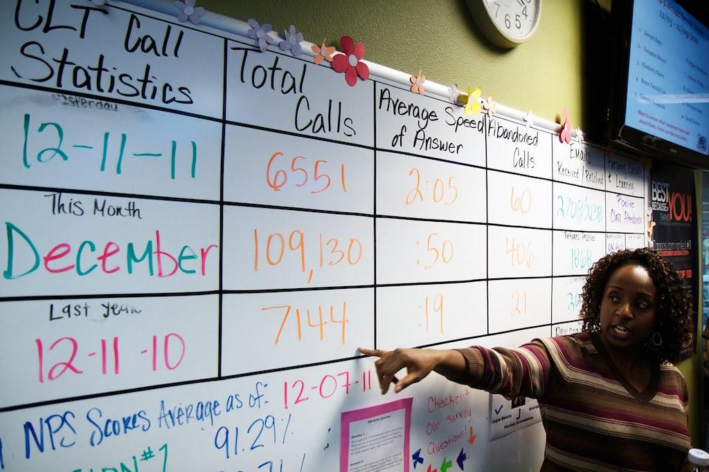 Zappos Call Statistics