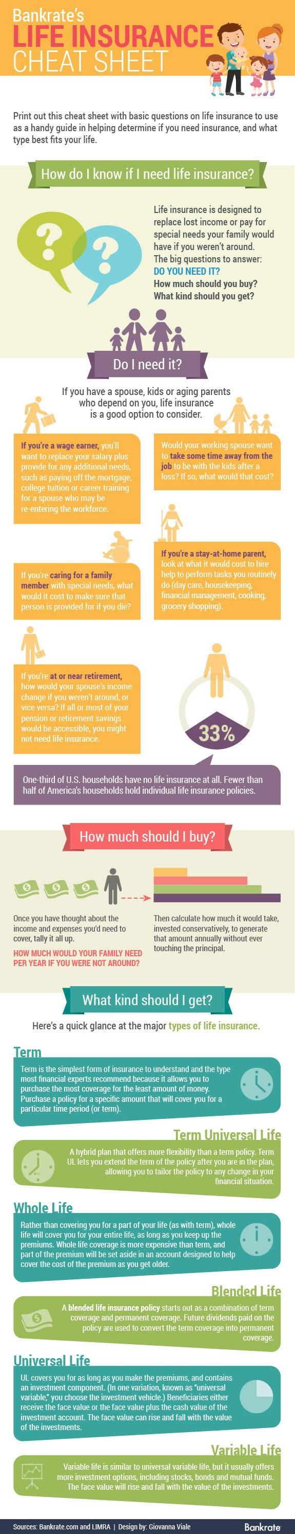Life Insurance: A Cheat Sheet on the Basics | Bankrate.com