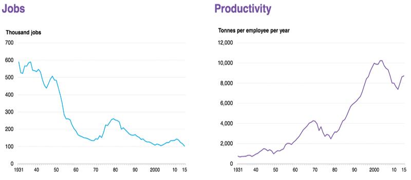 Posti di lavoro e produttività nell'industria del carbone americana. Fonte: Bloomberg New Energy Finance, US Department of Labor