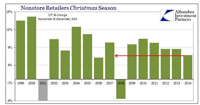 ABOOK Jan 2015 Retail Sales Nonstore Christmas2