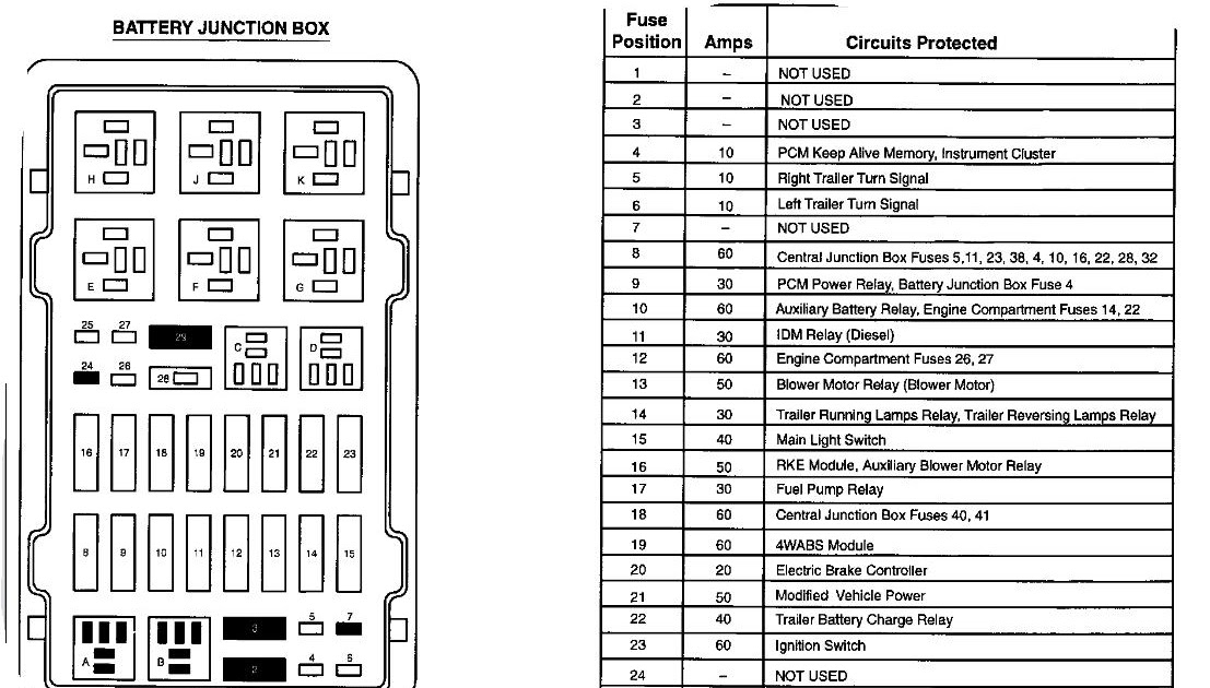 2002 Ford E 450 Fuse Box Diagram
