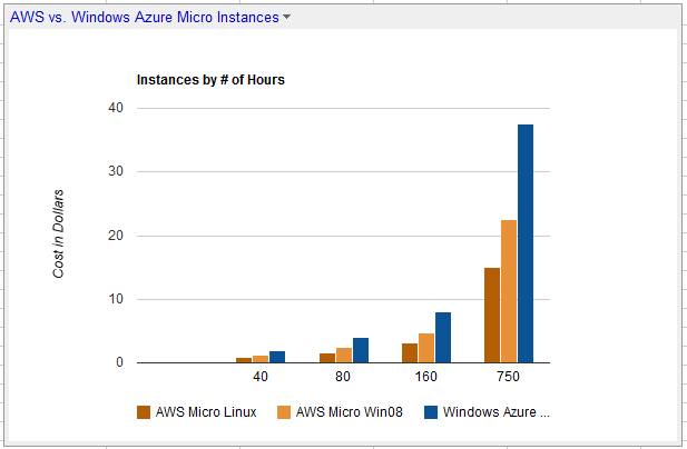 Windows Azure vs. AWS Micro Instances