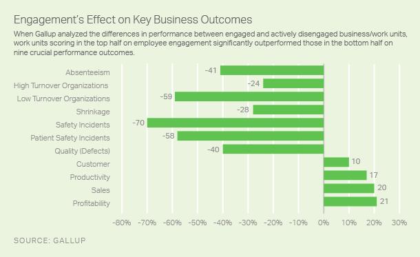 Moneyball для бизнеса: Мета-анализ вовлеченности персонала
