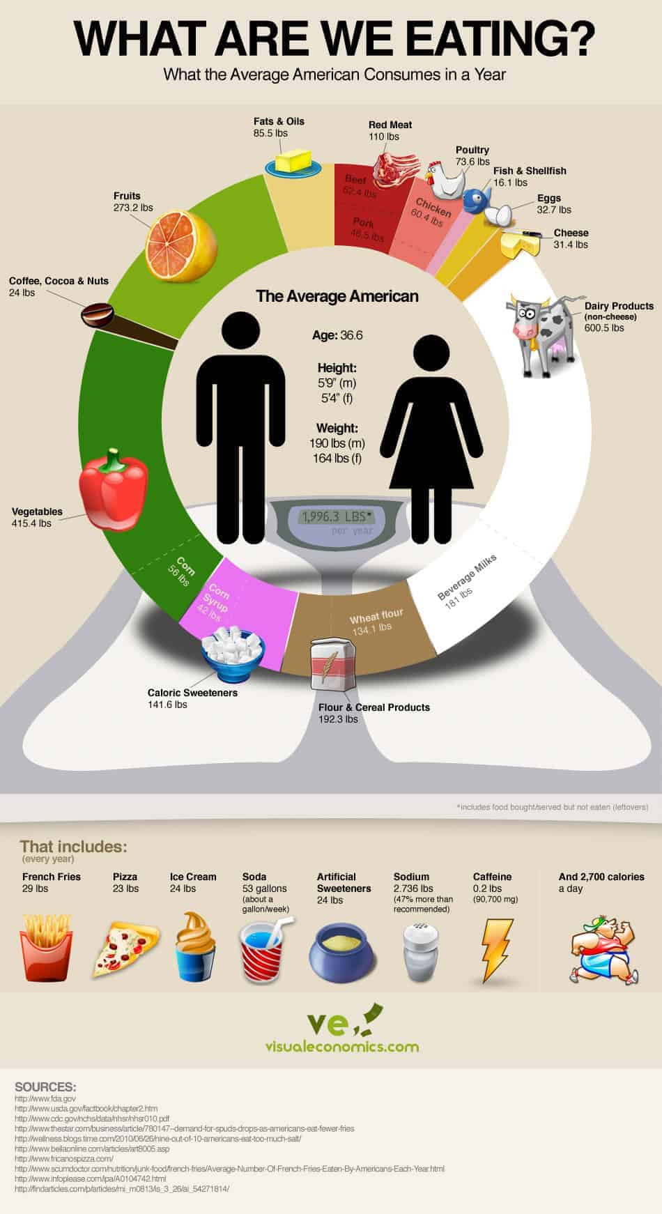 http://dailyinfographic.com/wp-content/uploads/2010/11/american-average-food-consumption.jpeg