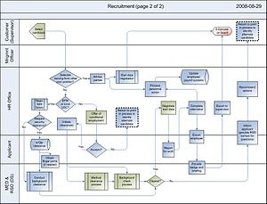 English: Recruitment Process Map