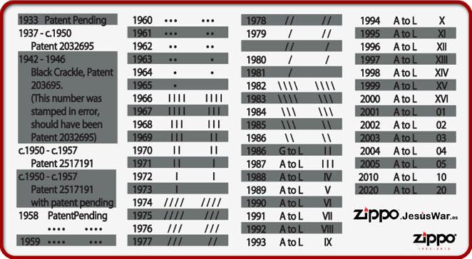 Fechar Un Zippo Bottom Stamps Averiguar Fecha Fabricacion De Un