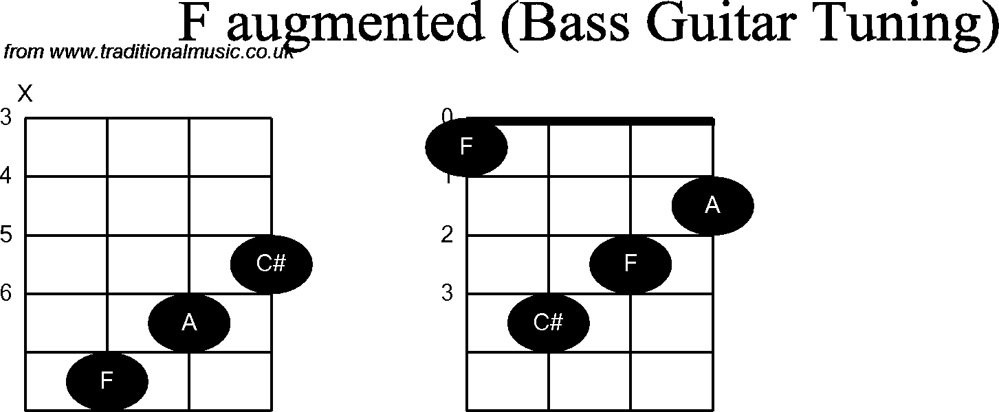 Bass Guitar Chord diagrams for: F Augmented