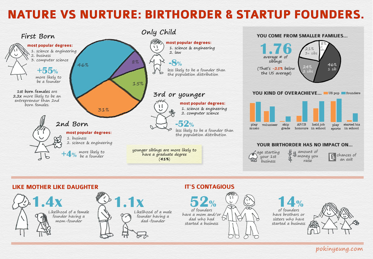 Startup Founders and Birth Order - Infographic