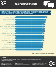 SIna Weibo VS Twitter | Sina Weibo | Pinterest | Social web ...