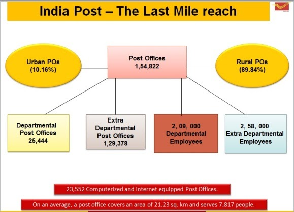 Role of post offices in social banking post bank of india - Internet banking post office ...