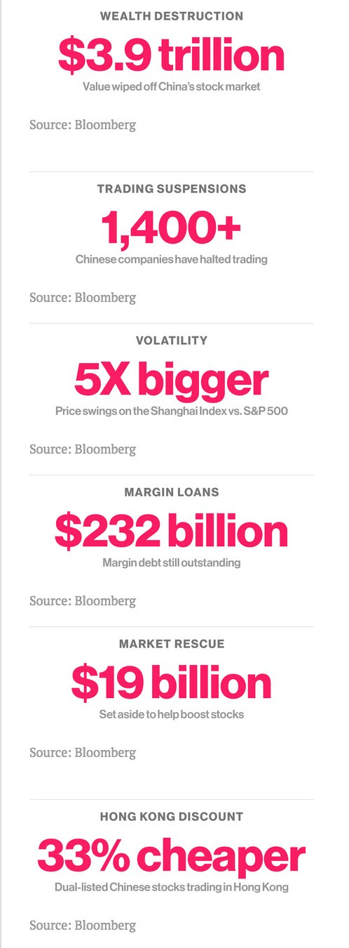 From http://www.bloomberg.com/news/articles/2015-07-09/the-chinese-stock-meltdown-that-makes-the-greece-saga-look-trivial